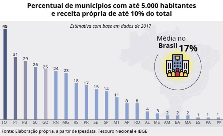 Reforma do Estado brasileiro implica na extincao de 843 municipios com menos de 5000 habitantes